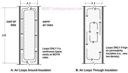 Convective air loops that reduce thermal control of insulation - Bangor